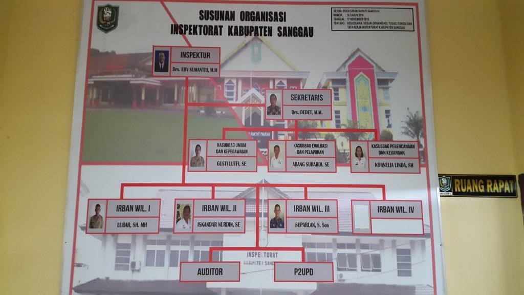 Struktur Organisai Itkab Sanggau